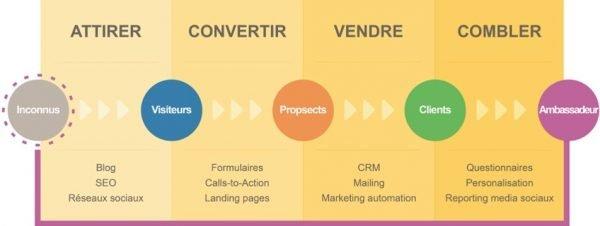 étapes_inbound_marketing