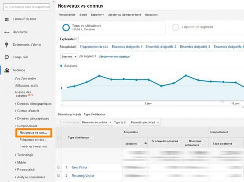 google analytics fidelisation
